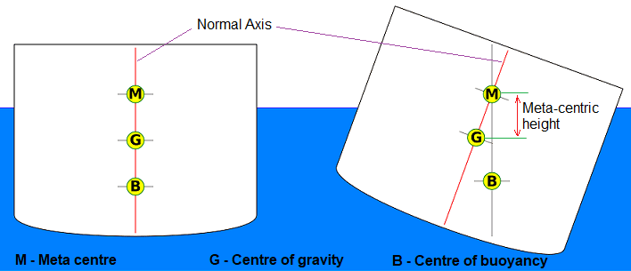 01 Metacentric Height Of A Passenger Ship Navel Ship Cargo Ship Centre Of Gravity Centre Of Buoyancy And Meta Centre | Blogmech.com