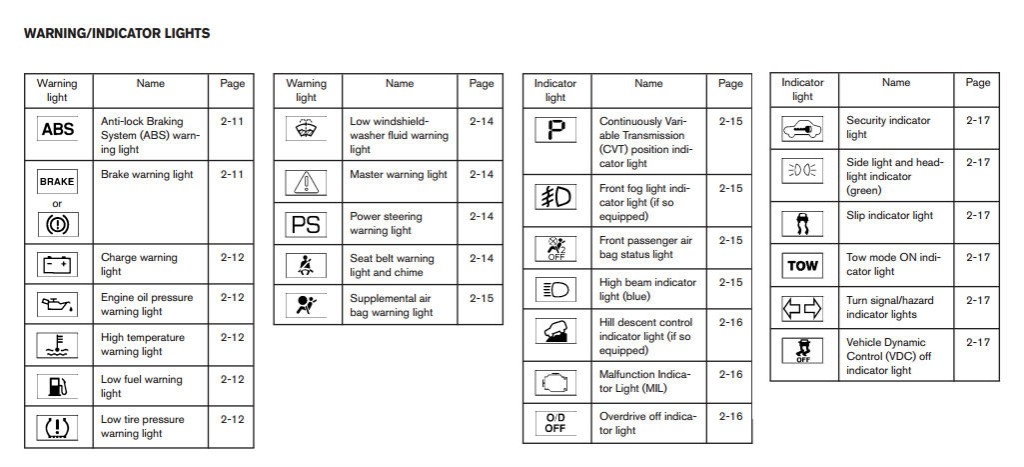 2006 nissan 350z headlight wiring diagram 3 phase socket warning lights and their meanings