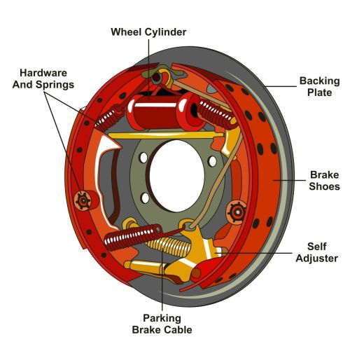 small resolution of drum brake diagram 1 b peppers automotive groupdiagram of a drum brake