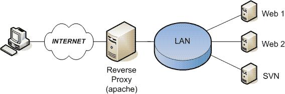 [PHP] Afficher les règles d'un reverse proxy en temps réel – Blogmotion