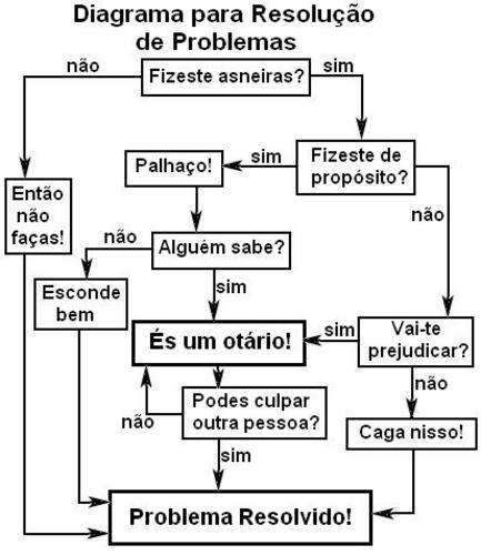 fdiagramaparaproblemas