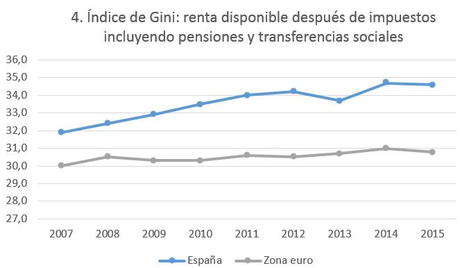 Indice de Gini en España 2017