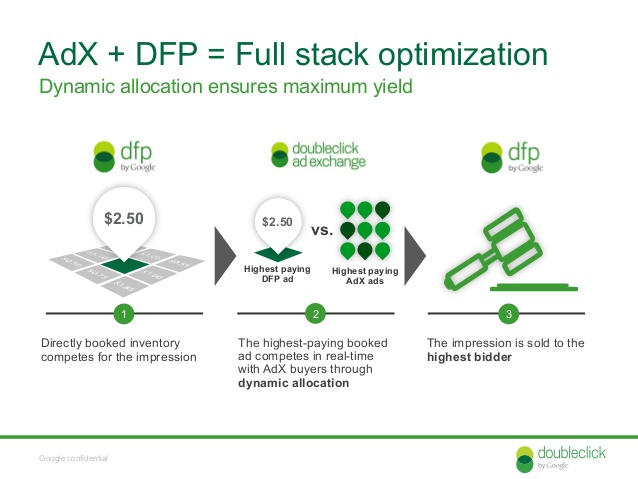 How to use DFP's Dynamic Allocation to Increase your Ad Revenue?