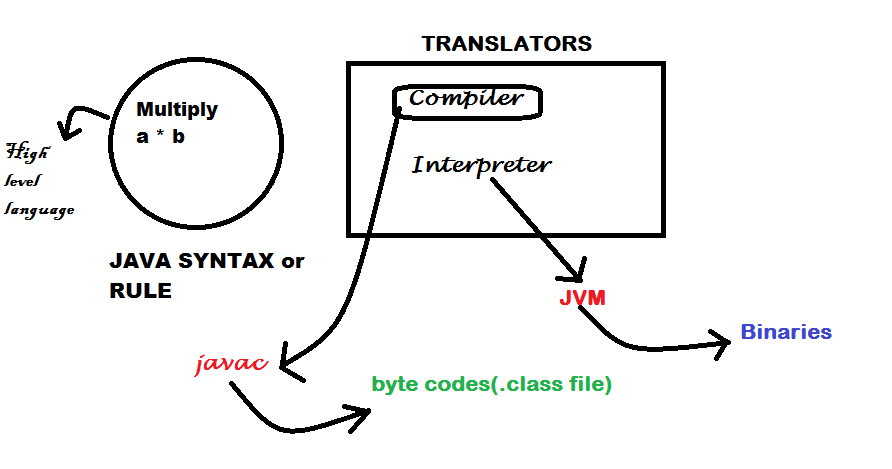 3. The Java Jargon