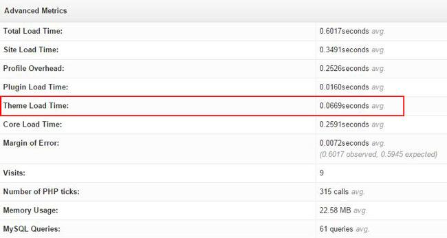 Total load time WordPress
