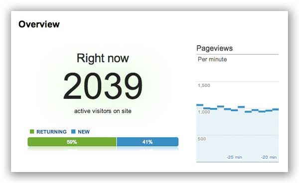 High traffic WooCommerce scalable real time traffic