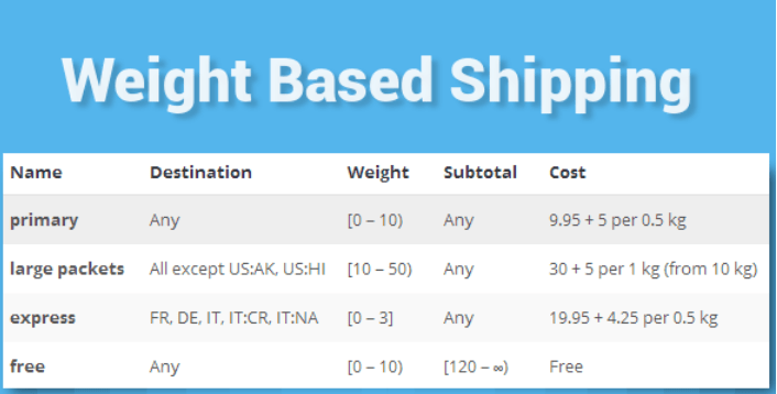 Woocommerce weight based shipping 1