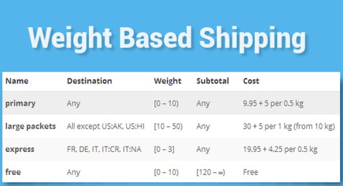 woocommerce-weight-based-shipping-plugin-woocommerce-expedition-basee-sur-le-poids