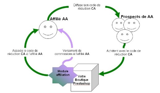 aansluiting affiliate Programmas