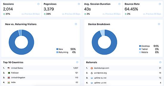Statistiques des pages wordpress