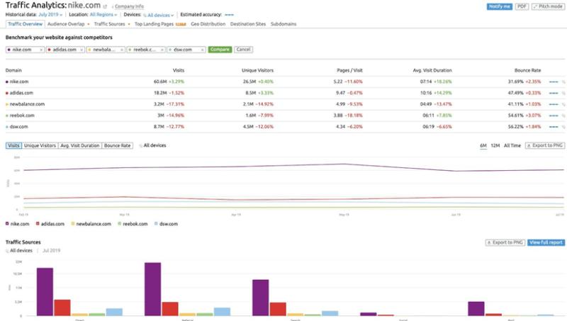 8 meilleurs outils recherche concurrentielle pros marketing semrush 1