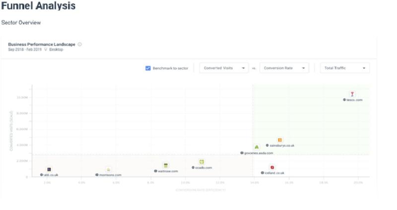 8 meilleurs outils recherche concurrentielle pros marketing similarweb 2