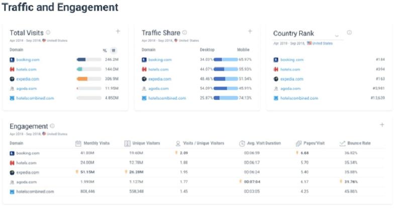 8 meilleurs outils recherche concurrentielle pros marketing similarweb