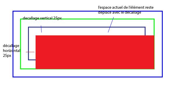Module avec position relative décallage explication