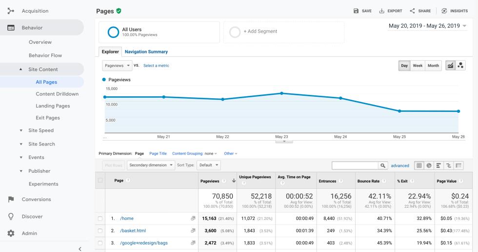 Statistiques de pages vues dans Google Analytics.