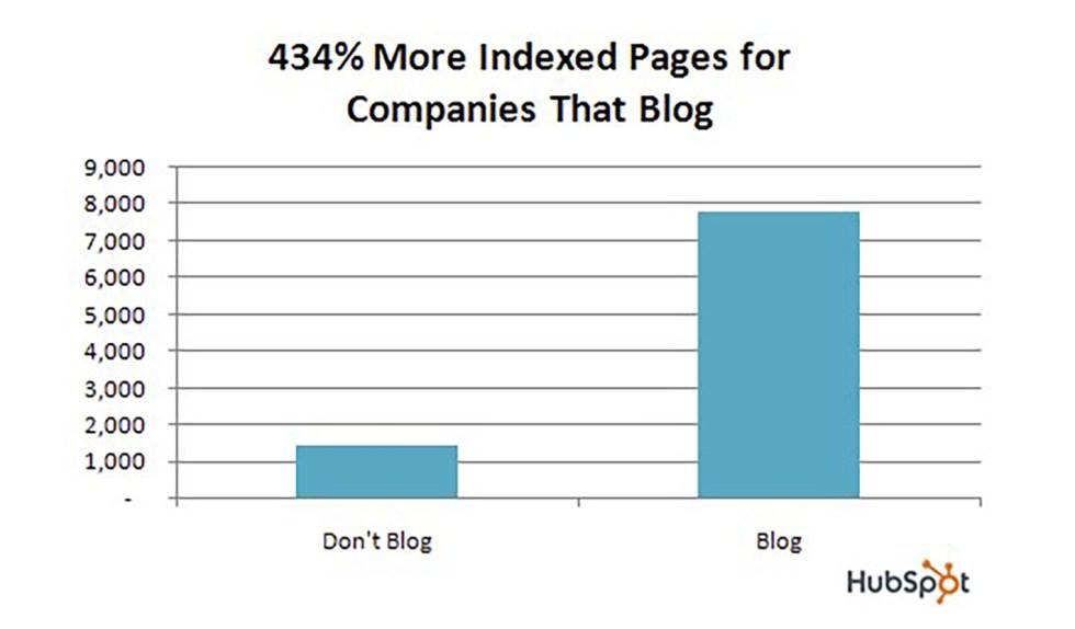 Graphique des pages indexées HubSpot