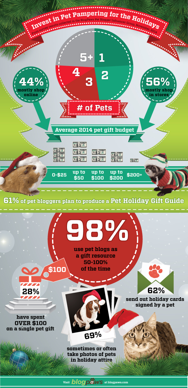BlogPaws Holiday Pet Blogger Influence and Christmas Gift Spending