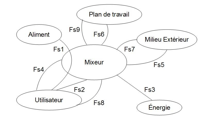Diagramme Pieuvre La SI Au LP2I