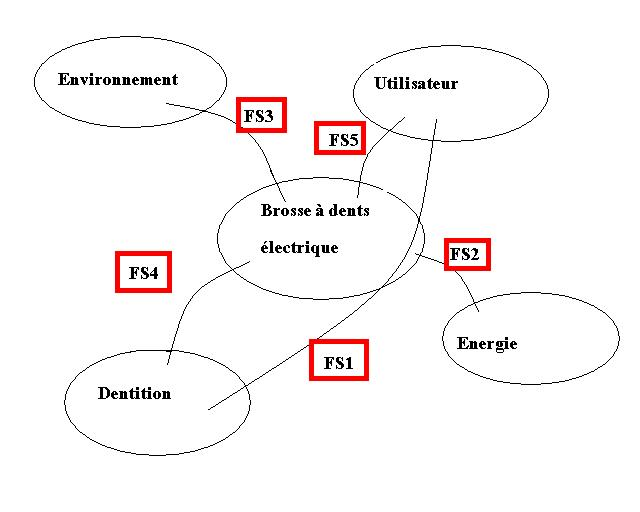 [DIAGRAM] Techno 3eme Diagramme Pieuvre FULL Version HD