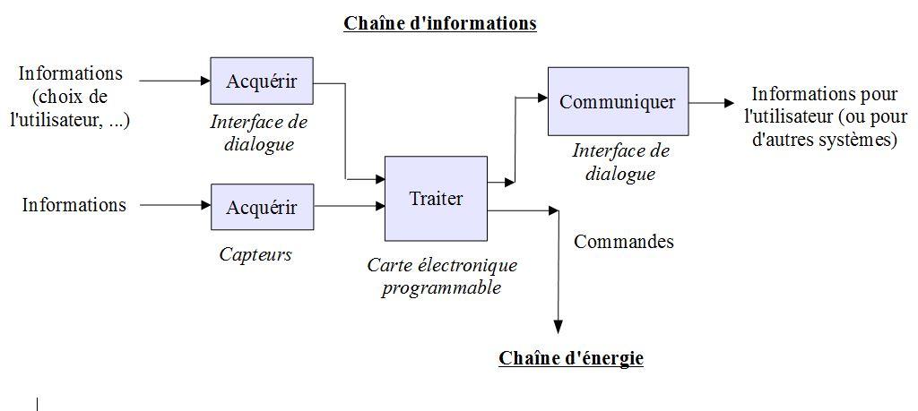 Ressources Technologie Au Collge Jean Mac