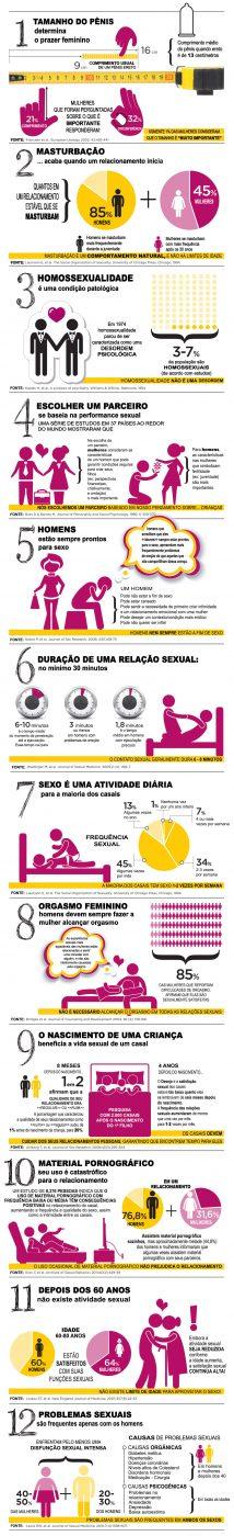 infografico-12-mitos-sobre-sexo