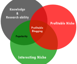 Profitable Blogging Chart