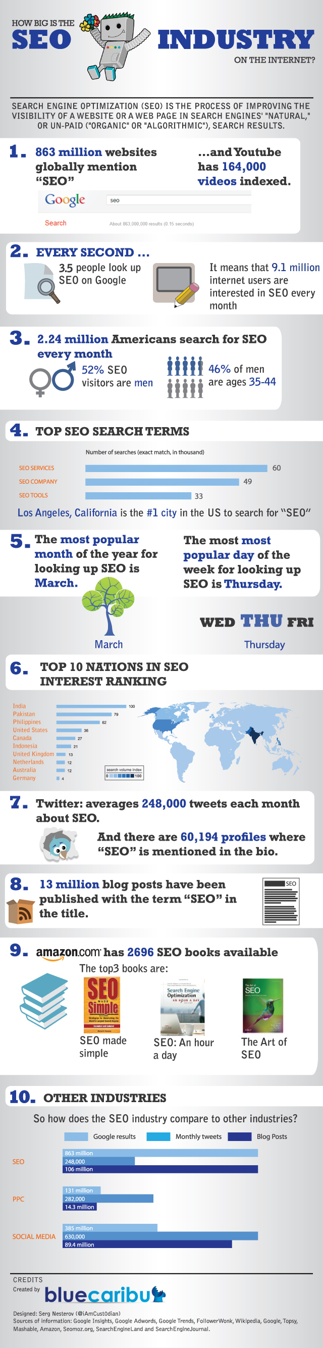 How Big is the SEO industry
