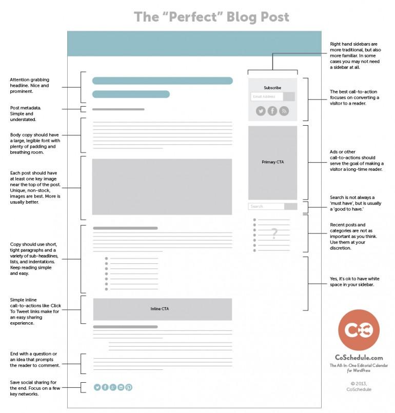 standard blog post layout