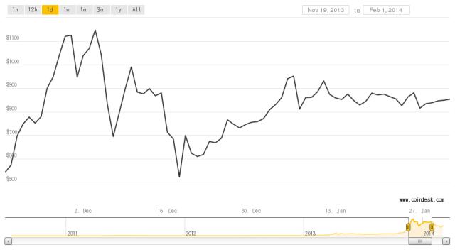bitcoin cash value