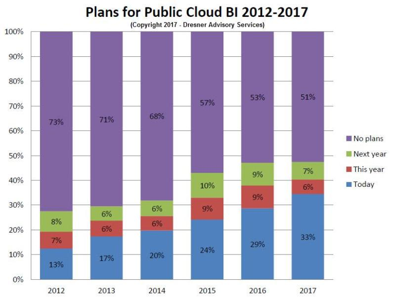 Plans for Public Cloud BI 2012 - 2017