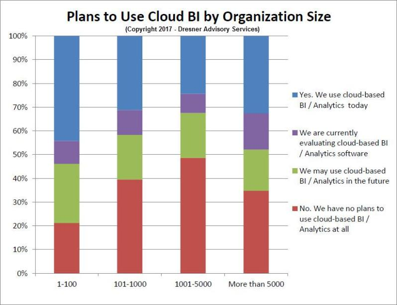 Plans to use Cloud By By Organization Size