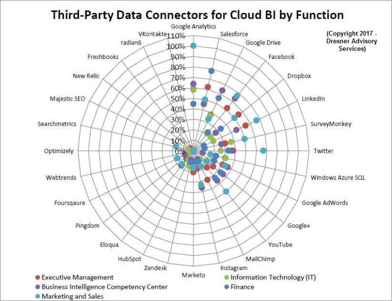 Third-Party Connectors for Cloud BI by Function