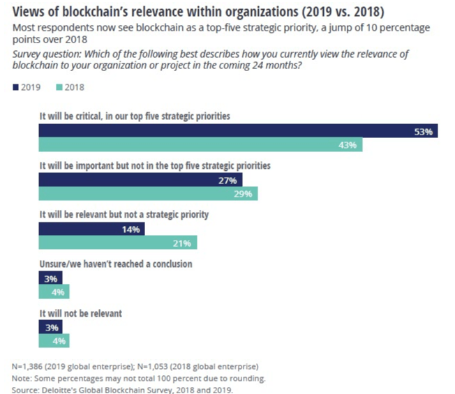 Blockchain is gaining trust in the enterprise - Xlate Group