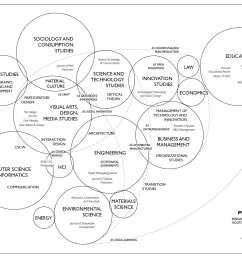 research landscape on distributed production citizen production maker culture [ 2482 x 1755 Pixel ]