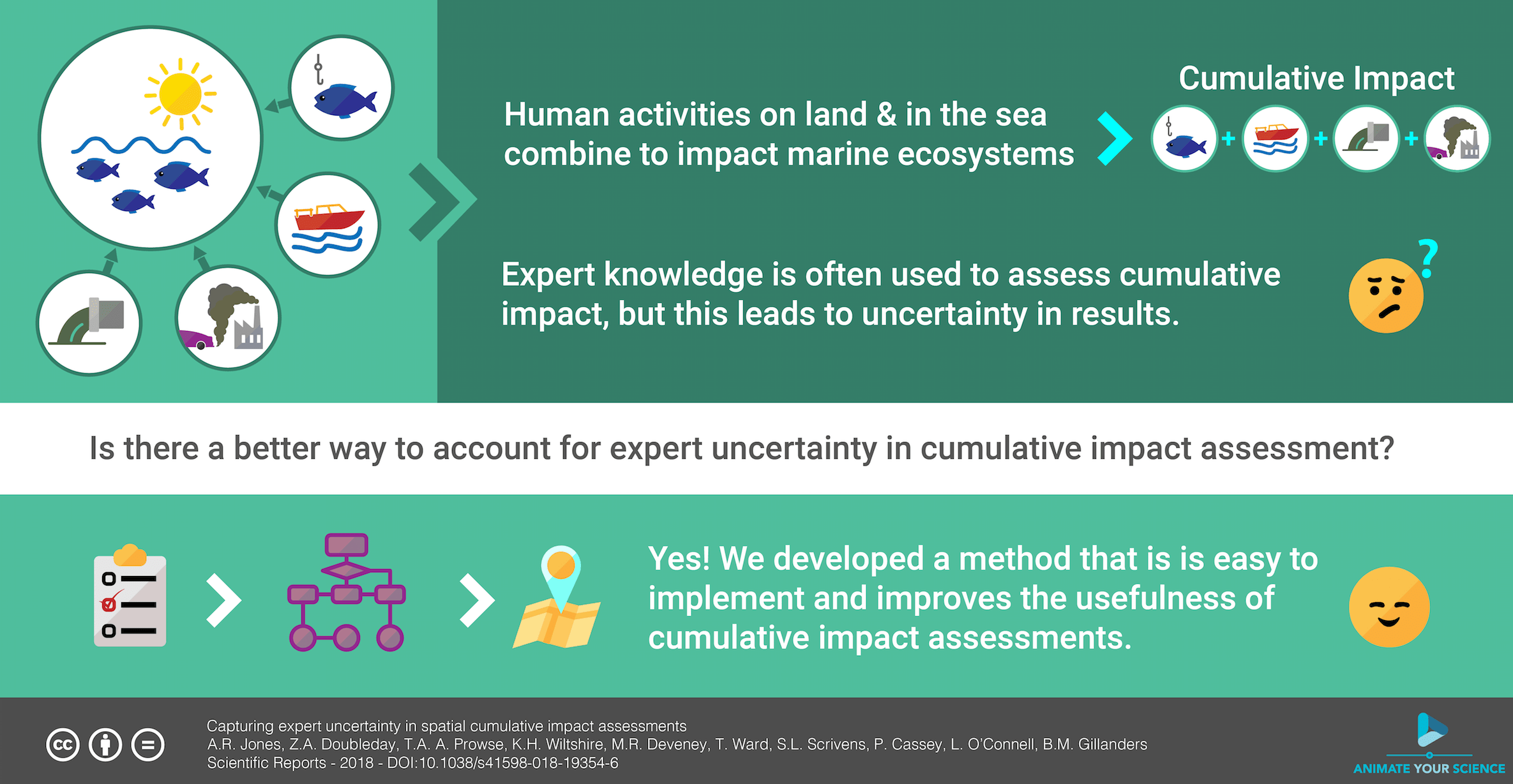 How Can We Assess Human Impacts On Coastal Ecosystems