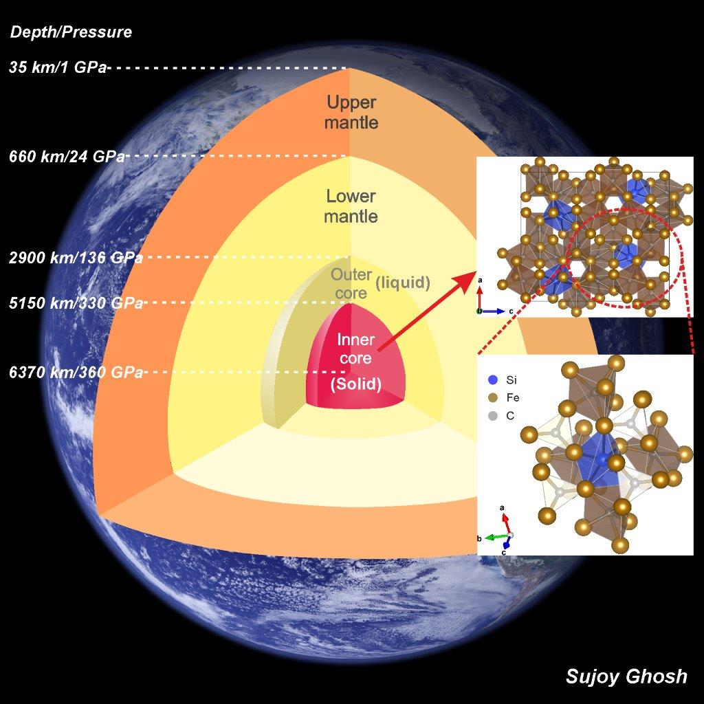 hight resolution of internal structure of earth showing the liquid outer core and solid inner core silicon doped iron carbide shown at the right hand side of the diagram