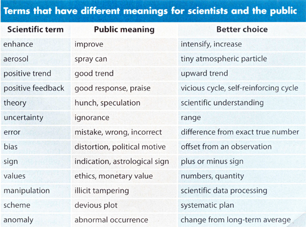 Table of some jargon scientific terms, demonstrating confusion