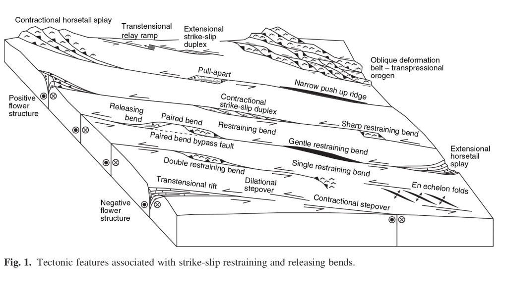 strike slip fault block diagram ford focus motor mounts when faults bend the field agu blogosphere figure from cunningham and mann 2007