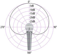 Cardioid Microphone -- Yes, you heard that right -- Math is used to amplify itself!