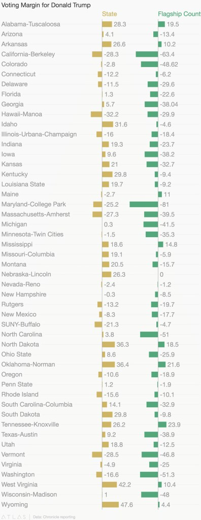 This data, gathered by the Chronicle of Higher Ed, shows a tendency towards the left in counties housing flagship universities.