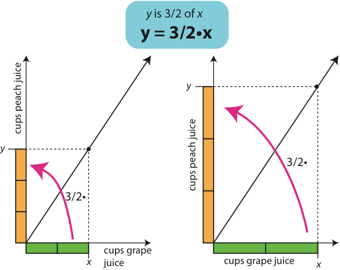 Why Is Slope Hard To Teach