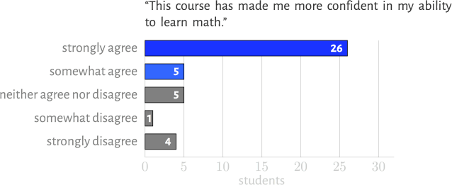 Student responses to statement, 'This course has made me more confident in my ability to learn math.'