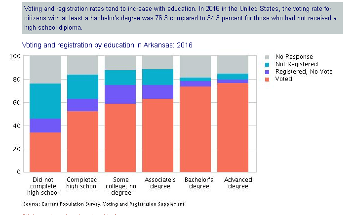 Voting and registration rates tend to increase with education.  This is a graph demonstrating voting and registration by Education in Arkansas 2016.  Those with bachelor's degrees and advanced degrees tended to vote at levels of 70-80%