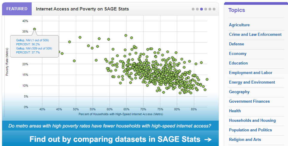 Screnshot of open page of Sage Stats with graph of internet access and poverty