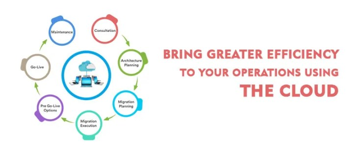 Bring-greater-efficiency-to-your-operations-using-the-cloud