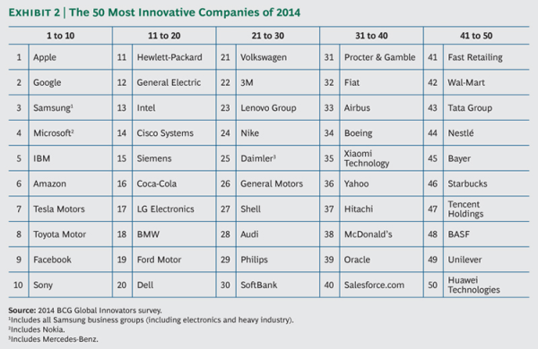 Innovative Companies of 2014