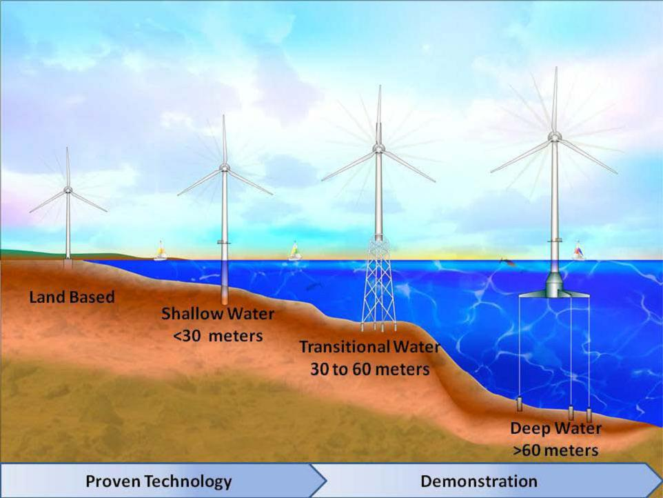 Wind Turbines Diagram View Original Image Wind Turbine Energy