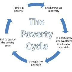 Emotional Cycle Of Abuse Diagram Visio Uml Component Poverty 1 The Six Steps To Overcoming Adversity