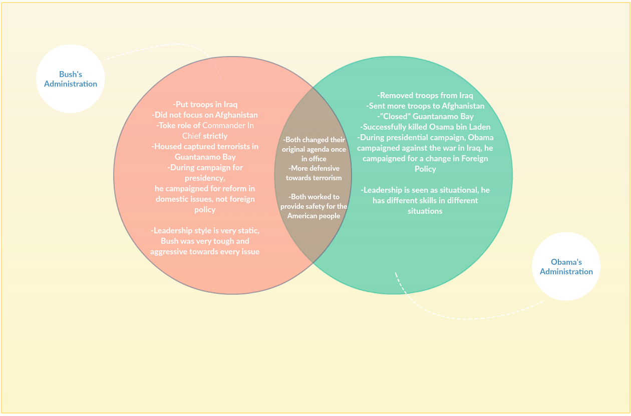 hight resolution of media venn diagram