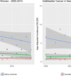 gallbladder incidence in women compared to men of new mexico from 2000 to 2014  [ 1946 x 909 Pixel ]